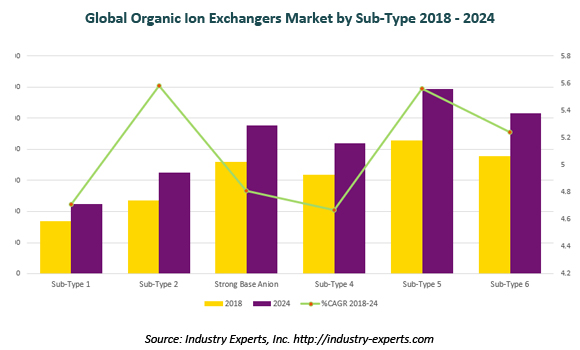 global ion exchangers market