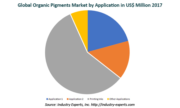 global organic pigments market