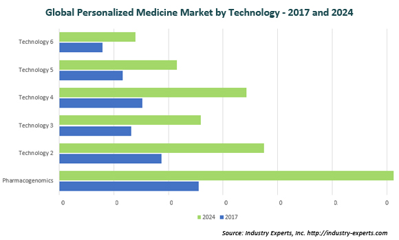 global personalized medicine market