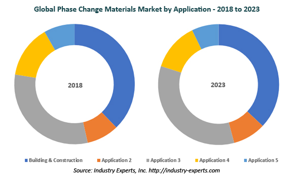 global phase change materials market