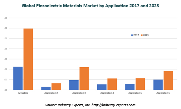global piezoelectric materials market