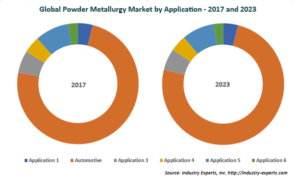 global powder metallurgy market