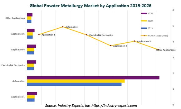 global powder metallurgy market