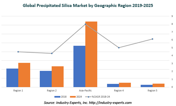 global precipitated silica market