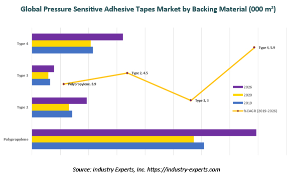 global PSA tapes market