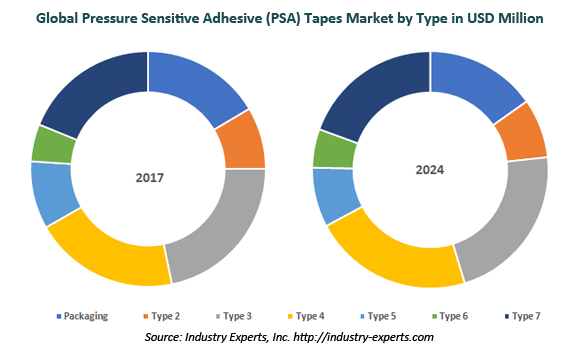 global pressure sensitive adhesive tapes market