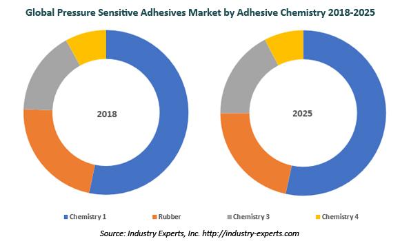 global pressure sensitive adhesives market