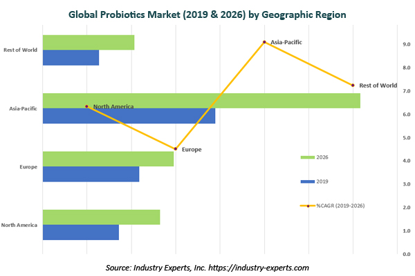 global probiotic products market