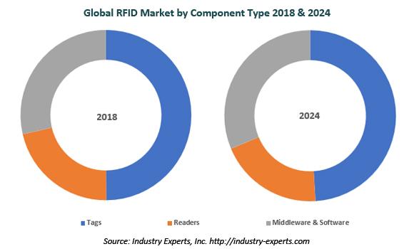 global rfid market