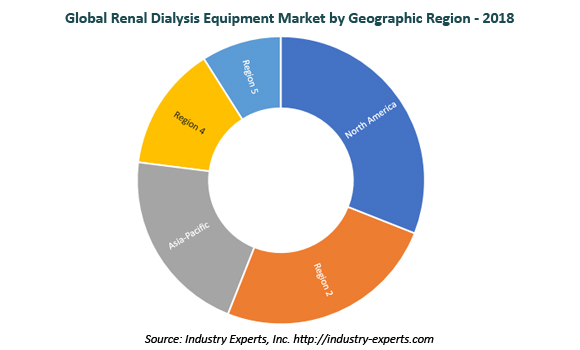 global renal dialysis equipment market
