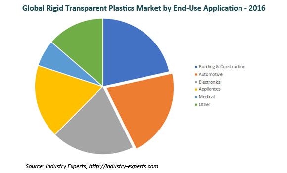 global rigid transparent plastics market