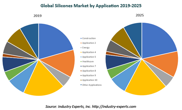 global silicones market