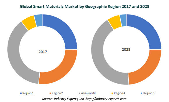 global smart materials market
