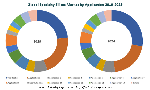 global specialty silicas market