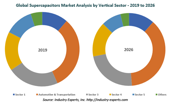 global supercapacitors market