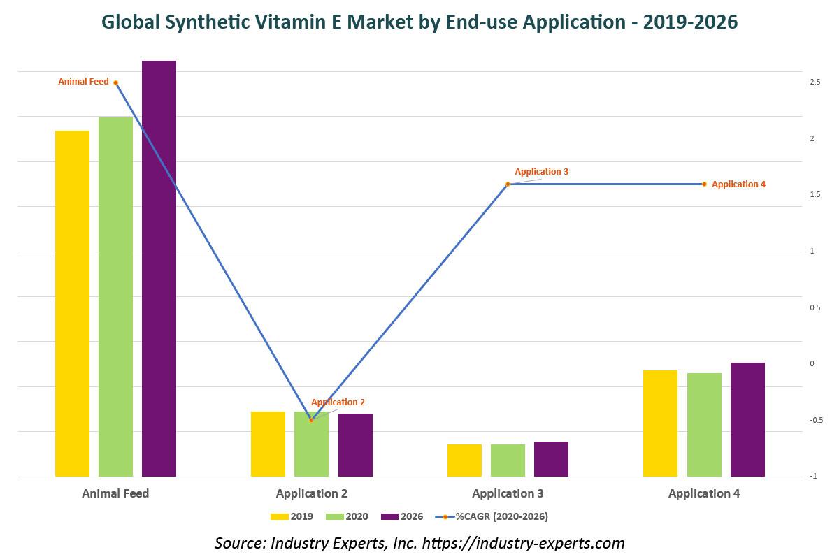 global synthetic vitamin e market