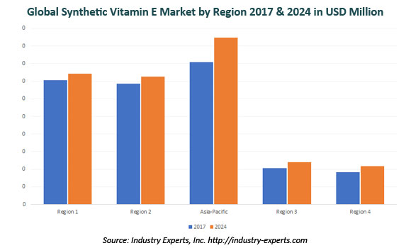 global synthetic vitamin e market