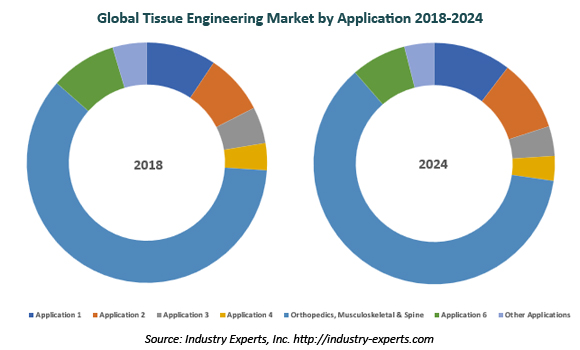 global tissue engineering market