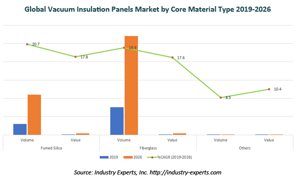 global vacuum insulation panels market
