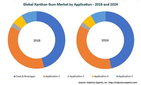 global xanthan gum market