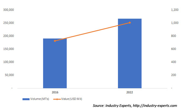 Global Xylitol Market