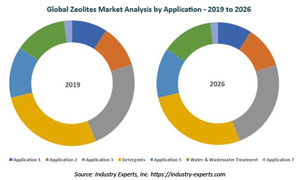 global zeolites market