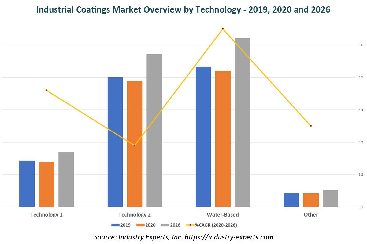 global industrial coatings market
