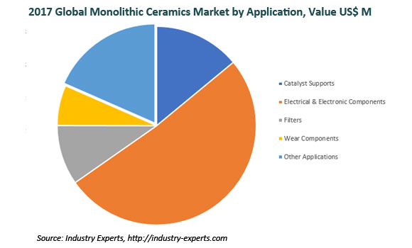 Global Monolithic Ceramics Market