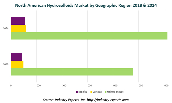 north american hydrocolloids market