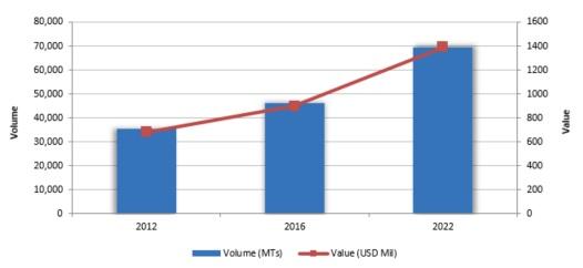 Polyvinylidene Fluoride (PVDF) Global Market