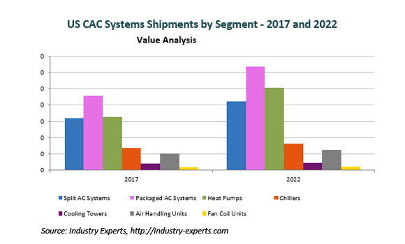 Strong Recovery in New Residential Construction Coupled with Replacement Demand to Drive US Central AC Systems Shipments to Reach 19.2 Million Units by 2022