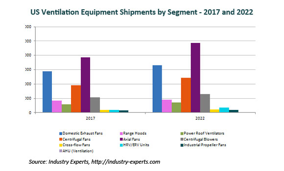 United States Ventilation Equipment Shipments 2017-2022