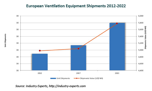 European Ventilation Equipment