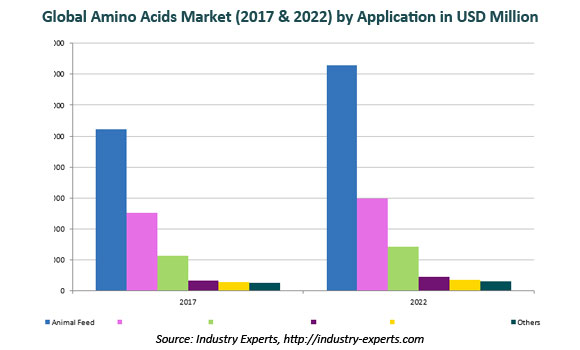 global amino acids market