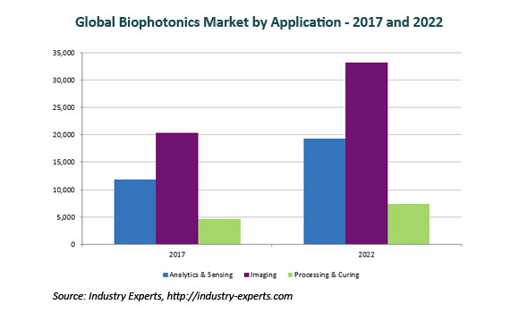 global biophotonics market