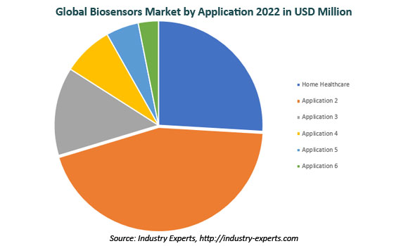 global biosensors market