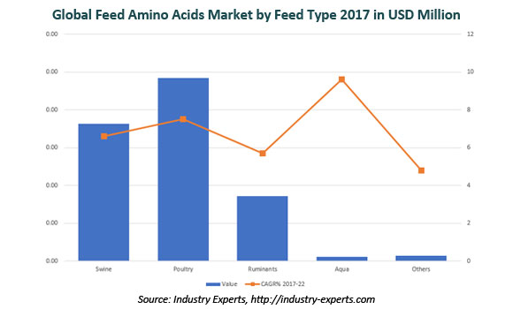 global feed amino acids market