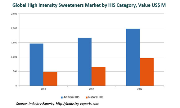 Global High Intensity Sweeteners Market