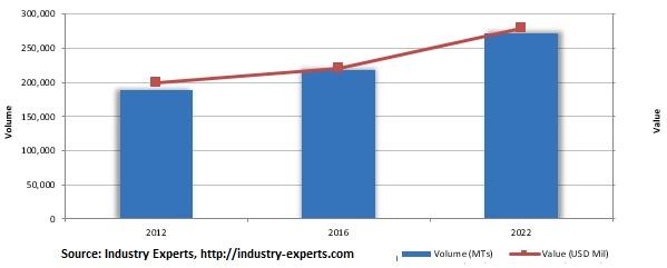 global high performance polyamides market