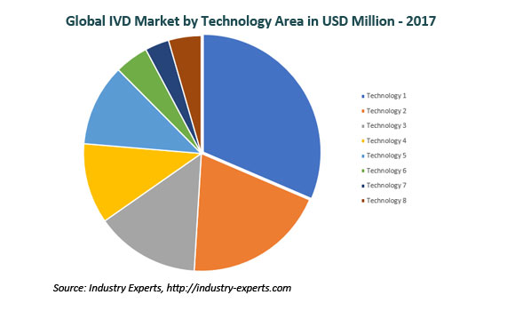 global in vitro diagnostics market
