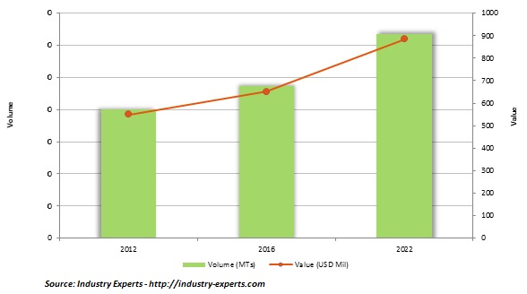 liquid crystal polymers lcp Market