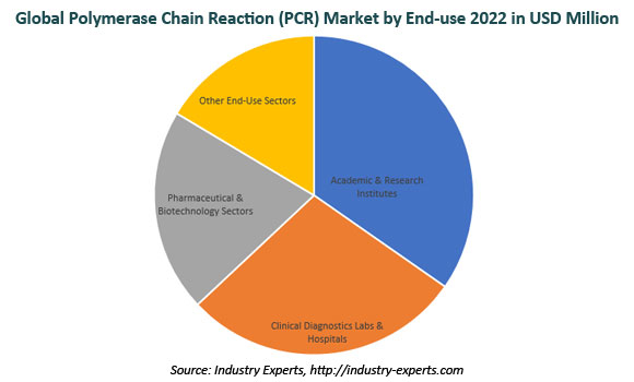 global polymerase chain reaction PCR market