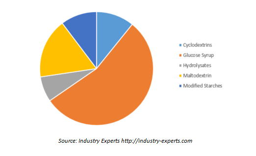 Global Starch Derivatives Market