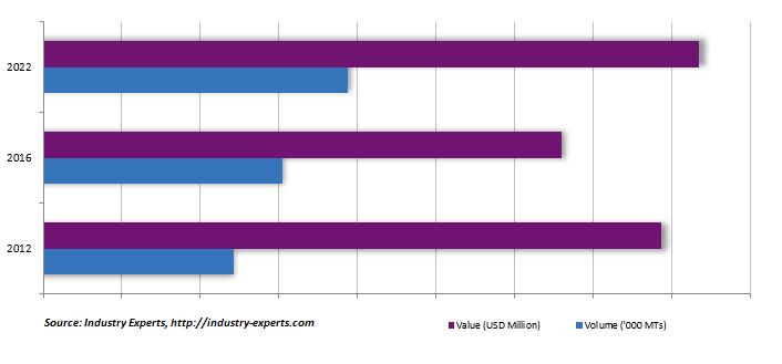 global titanium dioxide market