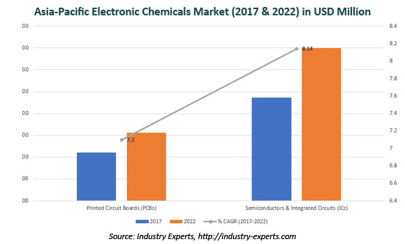 Select Specialty Chemicals End-Use Industry Analysis